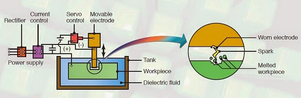 Electrical Discharge Machining : Principle, Working, Equipment's