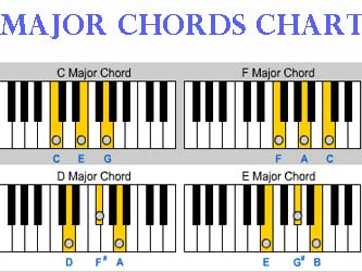 LadyDpiano: Major Chords Chart