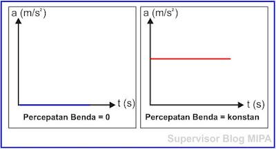 Grafik hubungan percepatan terhadap waktu (grafik a-t)