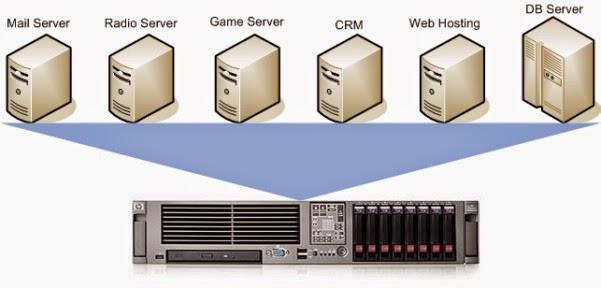 Dịch vụ máy chủ ảo giá rẻ chống DDos cho server game