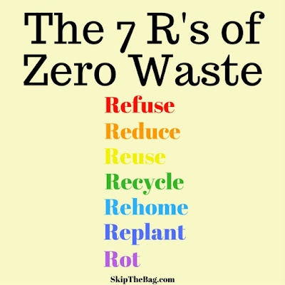 Refuse, Reduce, Reuse, Recycle, Rehome, Replant, Rot