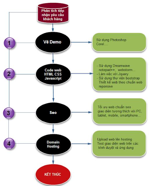 Nội dung khóa học cắt template html/css