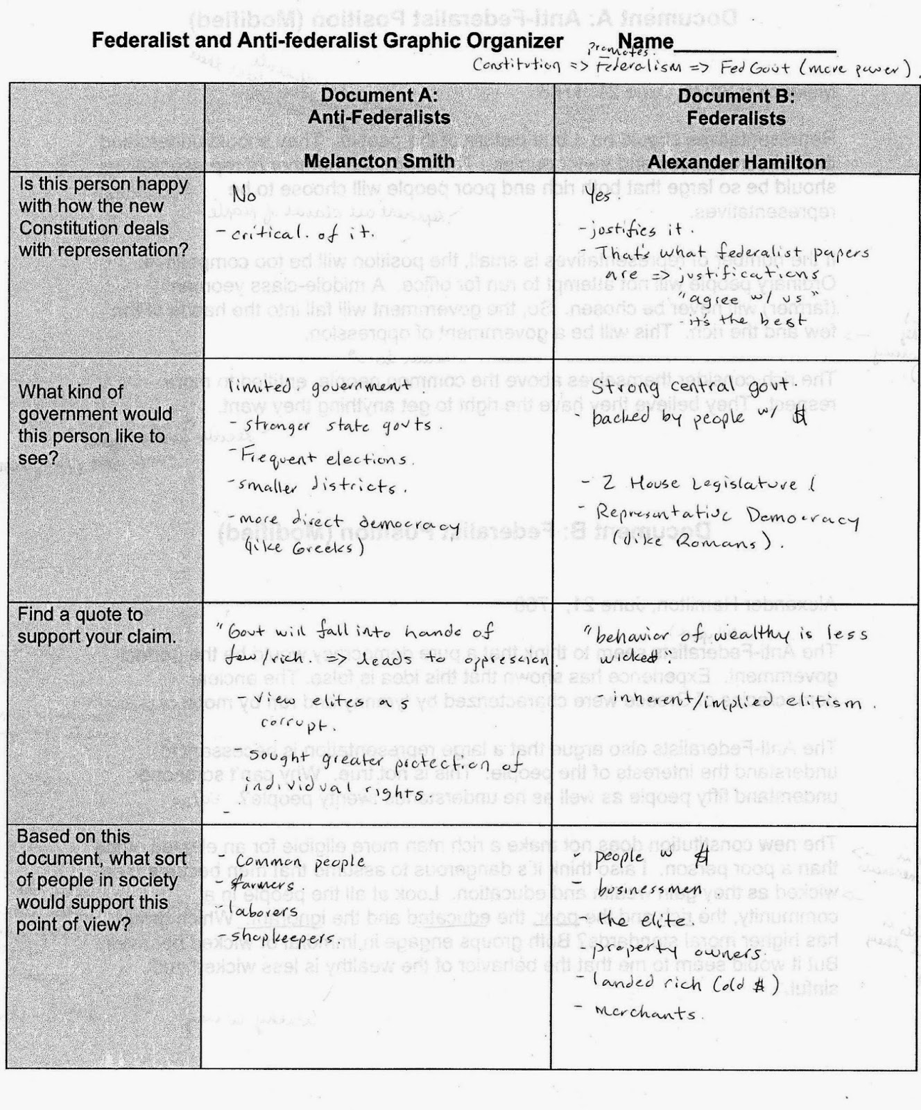 Federalism Worksheet Middle School