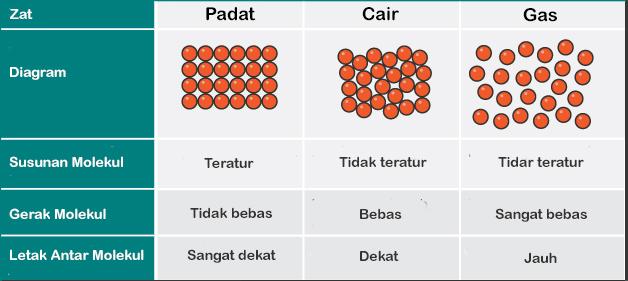 Susunan Molekul