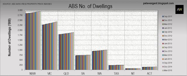 ABS of dwellings