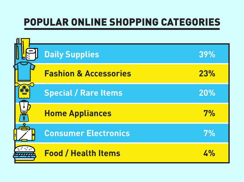2016 malaysian online shopping behaviour ecinsider popular online shopping categories in malaysia fandeluxe Gallery