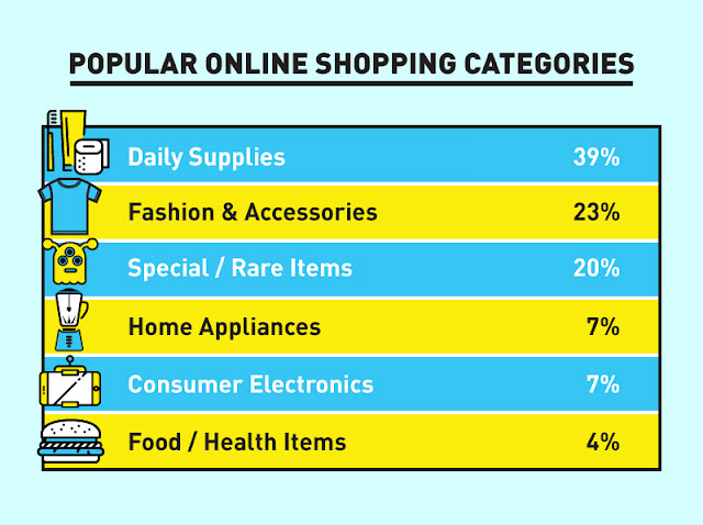 Popular online shopping categories in Malaysia
