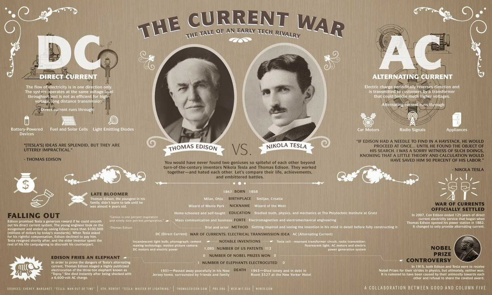 The War Of Currents Ac Vs Dc Power Instrumentation Alternating Current Generator Diagram Top