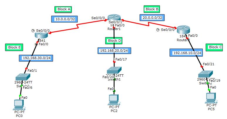 RIP (Routing Information Protocol) কনফিগারেশন
