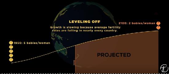 Video crescimento da população mundial desde os primórdios - Img 2