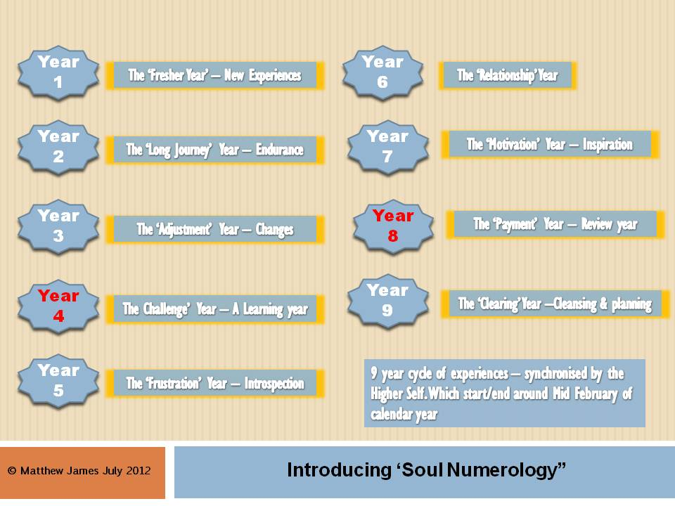 All about numerology numbers picture 1