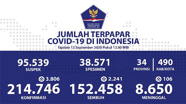Jumlah Pasien Sembuh pada 12 September 2020 Mencapai 152.458 Kasus.lelemuku.com.jpg