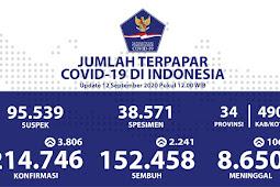Jumlah Pasien Sembuh pada 12 September 2020 Mencapai 152.458 Kasus