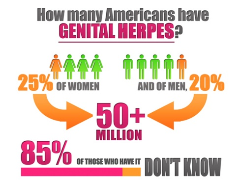Support groups -- Having genital herpes can impact your social and emotional life 2