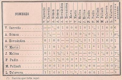 Clasificación del Torneo de Ajedrez de Madrid 1897
