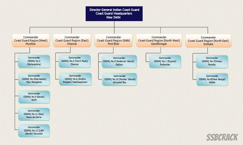 also indian coast guard organization structure rh ssbcrack
