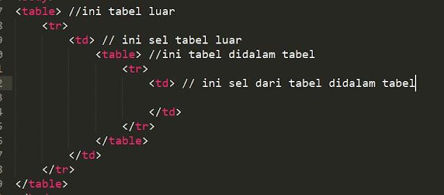 cara membuat tabel didalam tabel didalam html dengan benar dan tepat