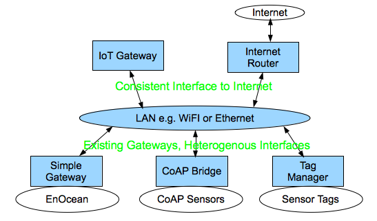 Data models for the Internet of Things : RESTful interfaces