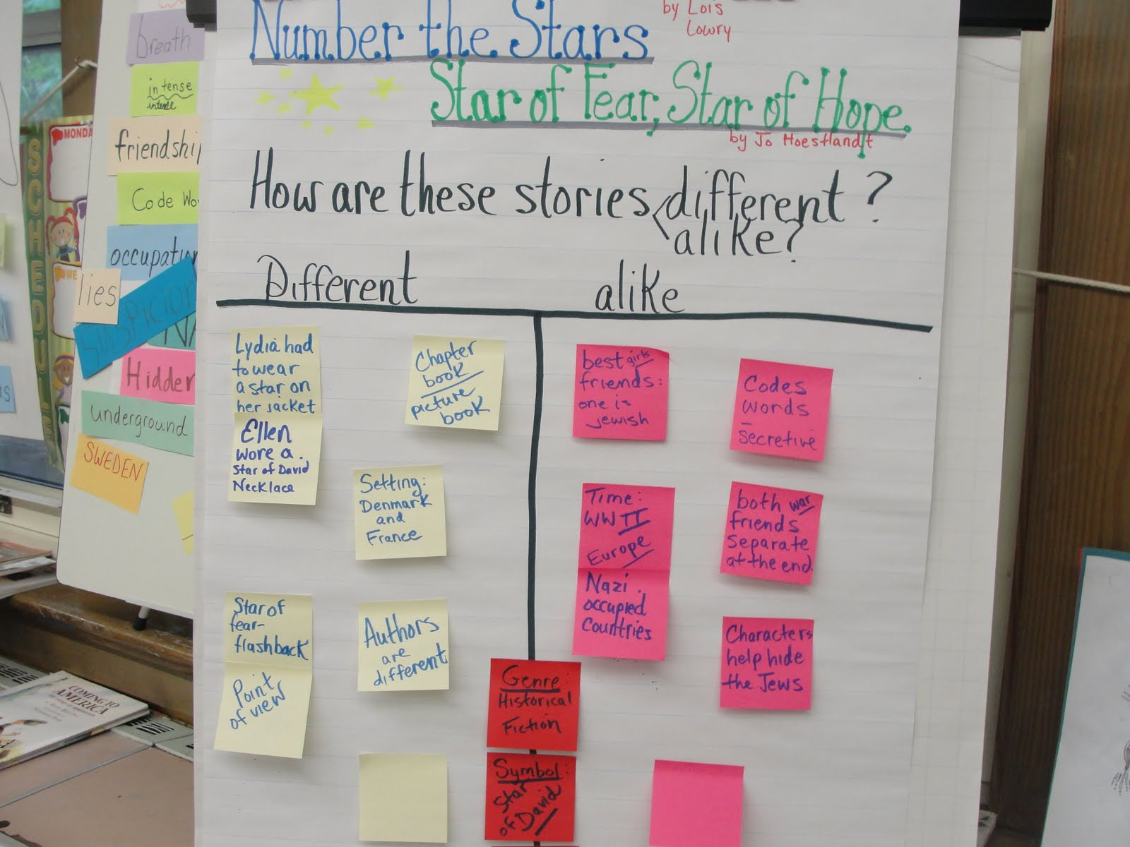 Reading Is Thinking Compare And Contrast