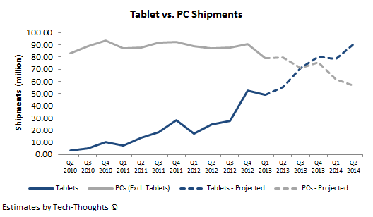 Tablet vs. PC Shipments - Conservative