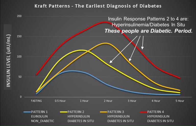gráfico de prediabetes y diabetes