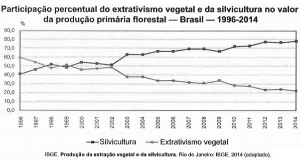 participação percentual do extrativismo vegetal e das silvicultura no valor da produção primária florestal - Brasil - 1996-2014