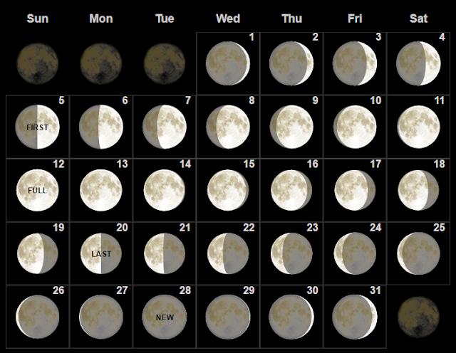 Fase bulan purnama Maret 2017