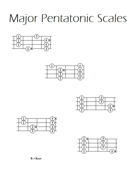 Pentatonic Scale Bass : bass lessons major pentatonic scales ~ Russianpoet.info Haus und Dekorationen