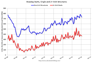 Housing Starts declined to 1.099 Million Annual Rate in January