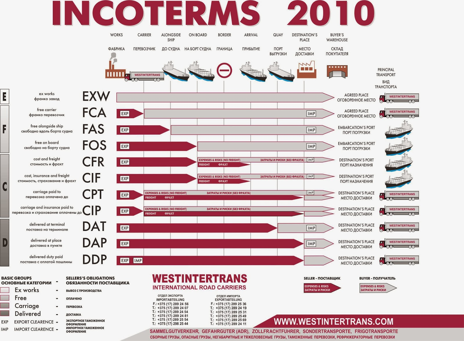 Incoterms 2010 pdf ebook format