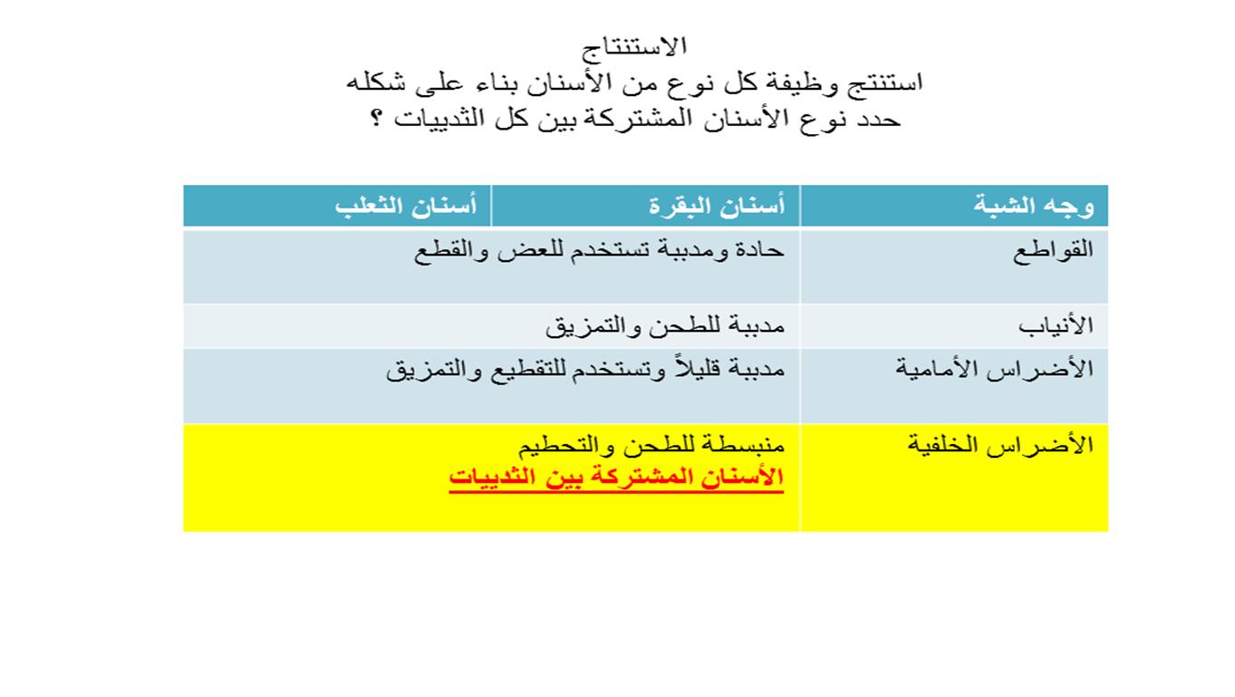 عملاق التجارب العملية للمناهج الثانوية بالسعودية تجربة 3 أحياء 2