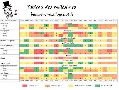 beaux-vin blog découvrir vin tableau millésime