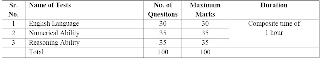 IBPS Clerical cadre recruitment exam pattern 2017-18