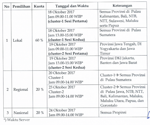 Pre-Internsip Dokter PART 2 : Gagal Pemilihan Wahana Internsip Regional ?