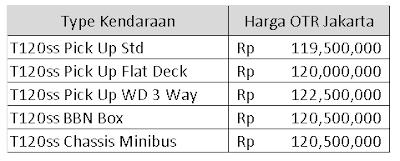 daftar harga mitsubishi colt t120ss jakarta