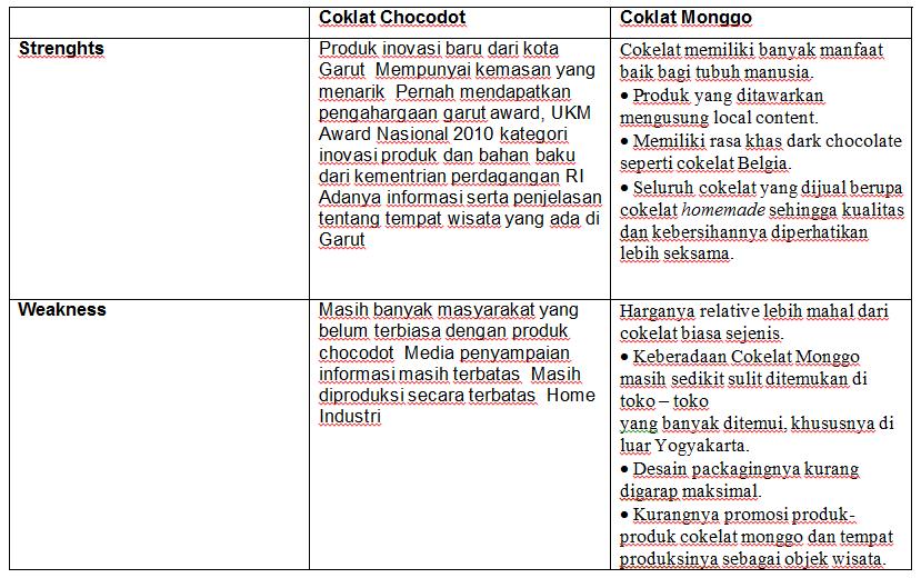 Analisa Swot Dari Coklat Monggo Dan Cokodot Suduhira