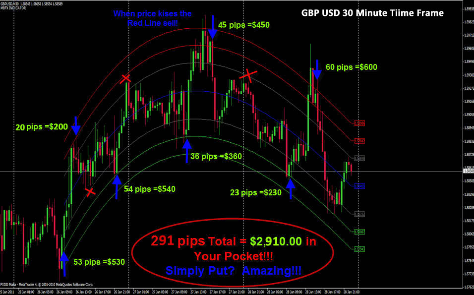Best forex to trade now