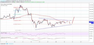 BTG/USD Eyeing Downside Break
