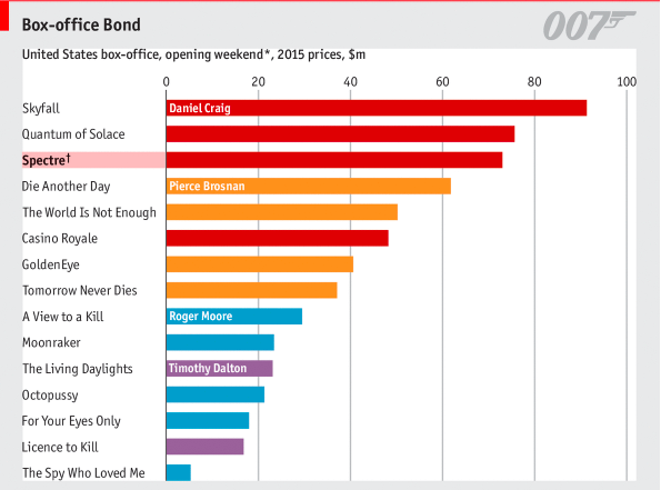 Ranking Las Peliculas Mas Taquilleras De James Bond Muchcine