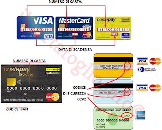 numero di carta e di conto, Iban, codice di sicurezza