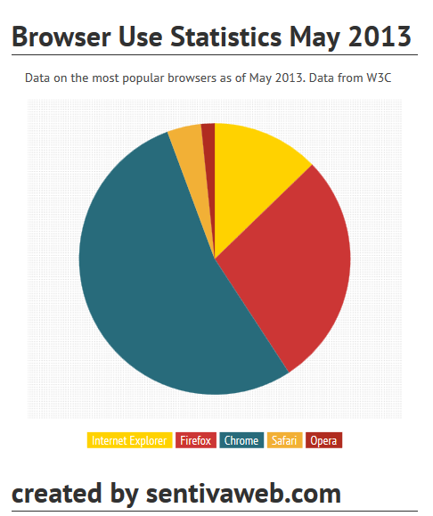 the most popular browsers may 2013 in a pie chart sentiva web