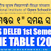 NIOS: D.El.Ed (C.T.) 1st Semester (501, 502, 503) Time Table / Datesheet 2018 (Odia)