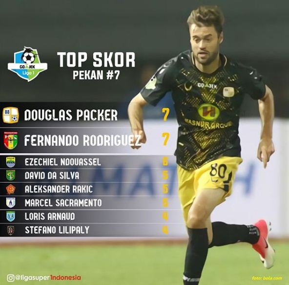 Daftar Top Skor Liga 1 2018