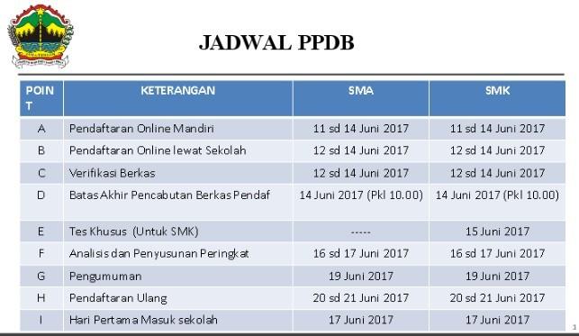 Jadwal PPDB