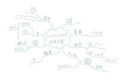 ミニマインドマップ 「ミニマインドマップ作成手順」 (作: 塚原 美樹)