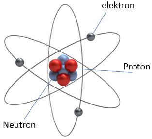 gambar model atom borh