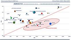 Grafico redditività 2018 del Report AIM Italia
