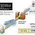 VPN Over DNS ??