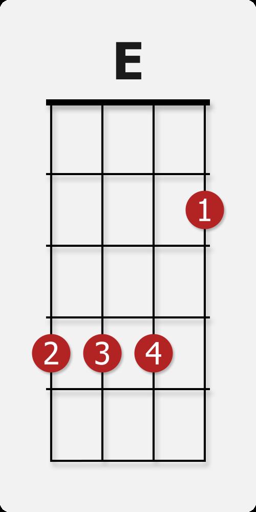 Chord Zona Nyaman Mudah : chord, nyaman, mudah, Kunci, Mudah, Ukulele, Senar
