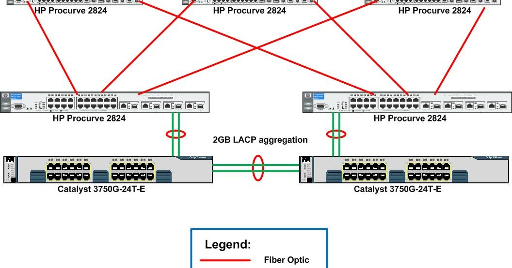Introduction to Port Channels and LACP - Route XP Networks Private